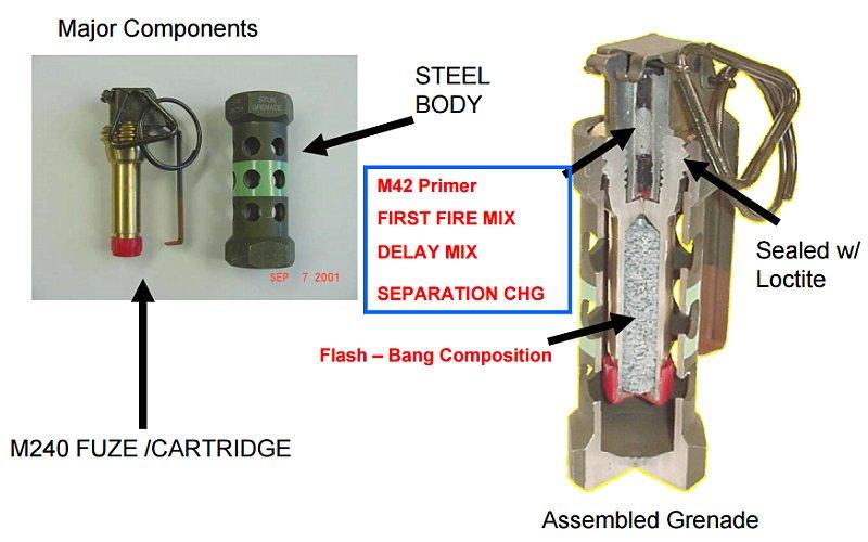 G&G M84 スタングレネード(特殊音響閃光弾)レプリカ